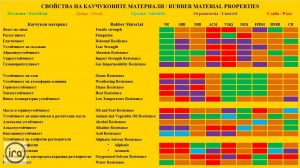 comparison chart of rubber materials